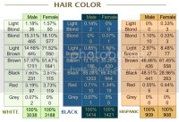 NLSY blogging: Eye and hair color of Americans posted by ...