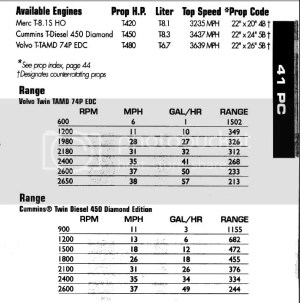 BoaterEd  GPH of 480hp Volvo Diesels?