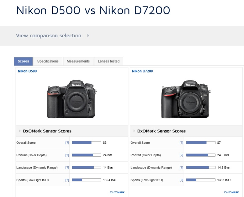 Pixelistes • Reflex professionnel Nikon D500 [Topic