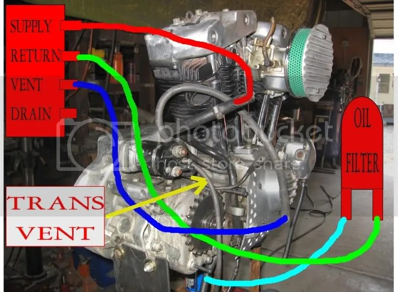 Carburetor Diagram Harley Twin Cam Oil Flow Diagram Harley Sportster