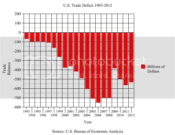Trade Deficit AFTER NAFTA photo Free Trade Deficit 1993-2012_zpsr4arwikj.png