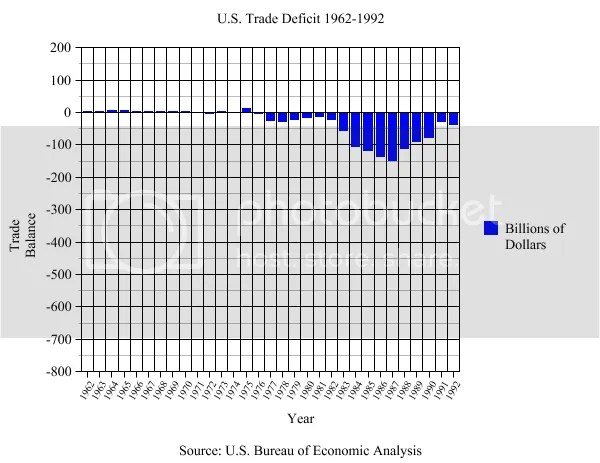 Trade Deficit BEFORE NAFTA photo Free Trade before after 1962-1992_zpsnawhhgov.png