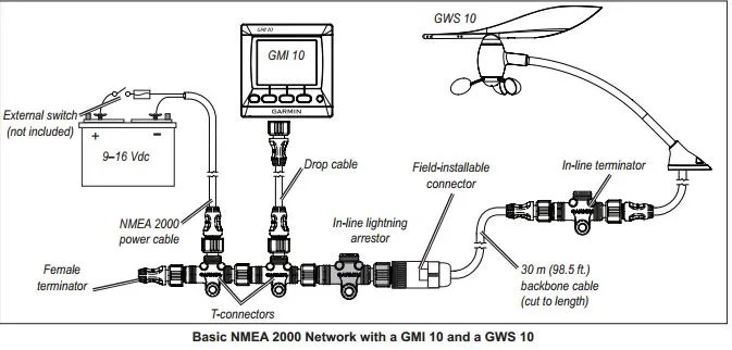 Garmin nmea 2000 starter kit manual