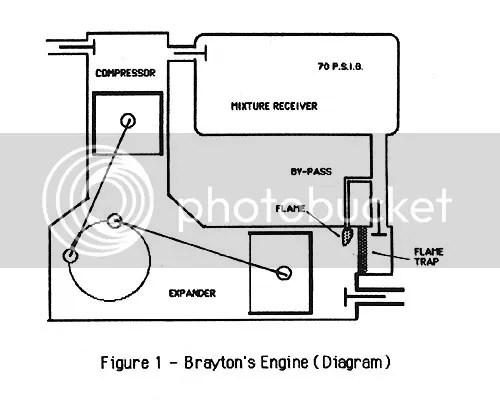 Early Version Brayton Engine Photo by fattywagonman