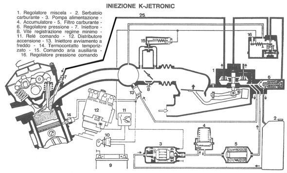 Iniezione meccanica di benzina Bosch K Jetronic