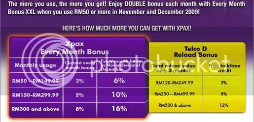 celcom double bonus