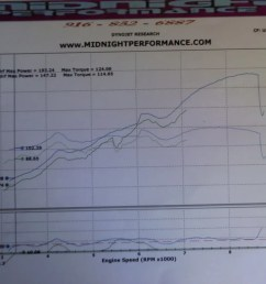 results 193 whp 124 ftlbs torque [ 1024 x 768 Pixel ]