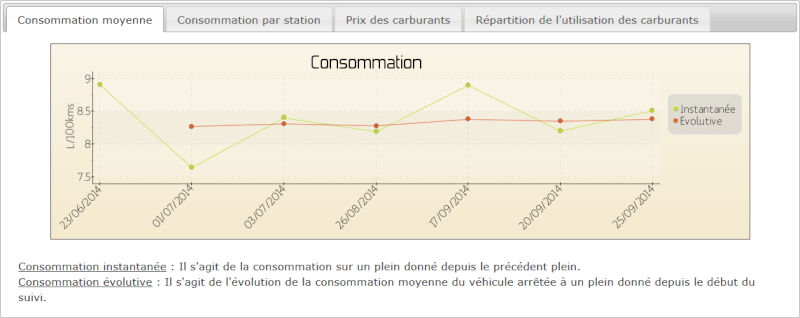 Consommation moyenne