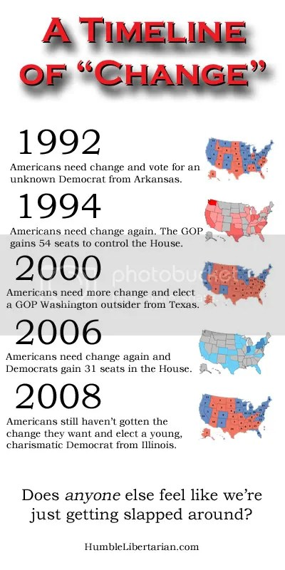 The Humble Libertarian's Timeline of Change