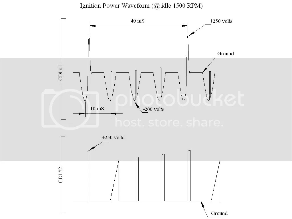 hight resolution of cdi stator ignition waveforms with fixed links hopefully
