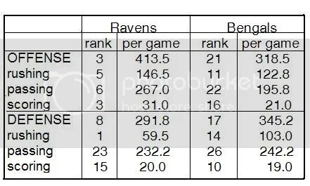 Ravens vs. Bungles Stats