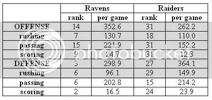 raider stats