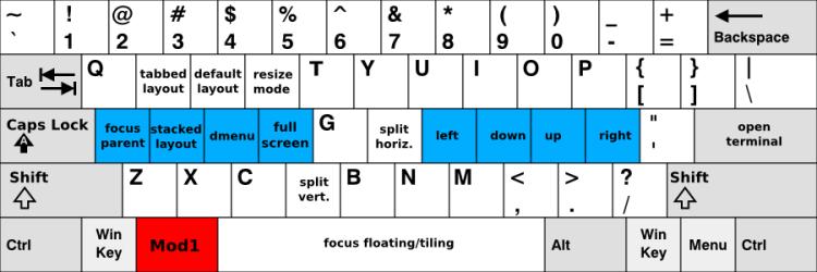 Keys to use with $mod (Alt)