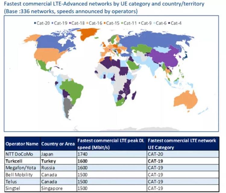 LTE şebekelerinde dünyanın en iyileri belli oldu