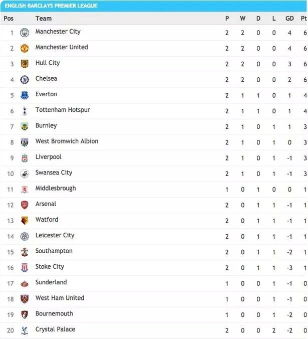 premier league standings - photo #14