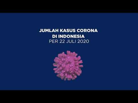TERBARU: Kasus Corona di Indonesia per Rabu, 22 Juli 2020   Katadata Indonesia