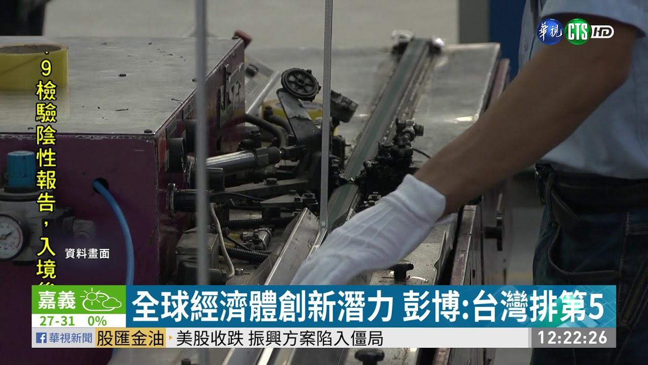 全球經濟體創新潛力 彭博:臺灣排第5| 華視新聞 20201016(iLikeEdit 我的讚新聞)