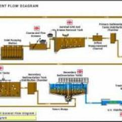 Wastewater Treatment Plant Flow Diagram 4 Way Flat To 7 Round Adapter Wiring Konya 2 3 Youtube