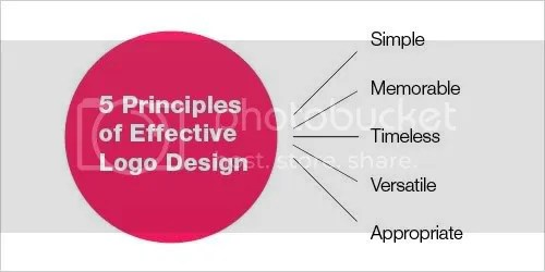 5 Principles Of Effective Logo Design