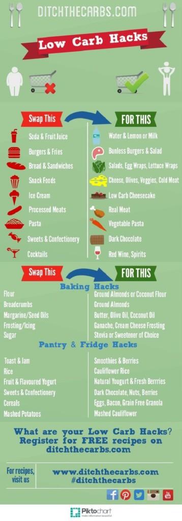 Low Carb Diet Help
