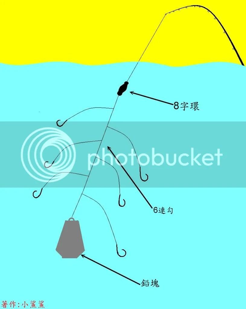 海釣釣技討論區-釣魚聯合國 - Powered by Discuz!