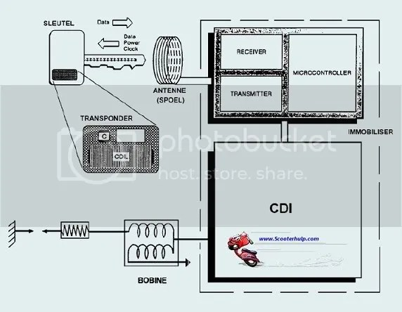 Peugeot Immobiliser werking: AEC-400 en ACI-100 unit.