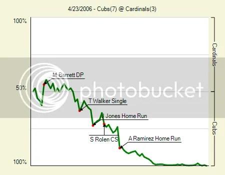 Cubs @ Cards 4/23/06