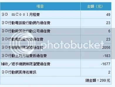行動通訊綜合討論區 - [求助]中華電信mCool 299 emome吃到飽方案? (第5頁) - 手機討論區 - Mobile01
