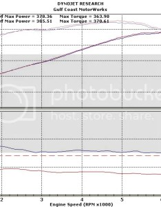 Stock internal ls tuned on  and dyno charts to compare the inside also rh ls tech