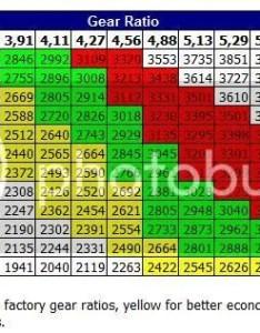 Photos of gear ratio tire size chart also rh tiresizenronbaspot