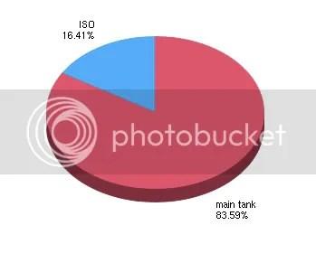 Survey Graph