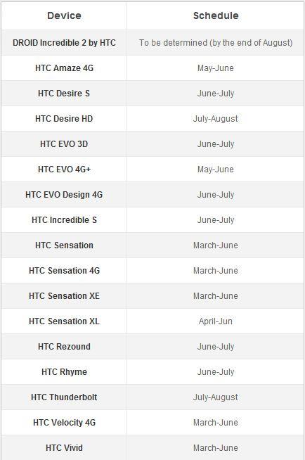 HTC : le planning des mises à jour ICS dévoilé