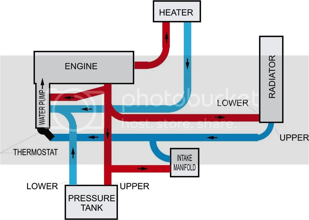 Cooling System Diagram Additionally Reverse Flow Cooling System Engine