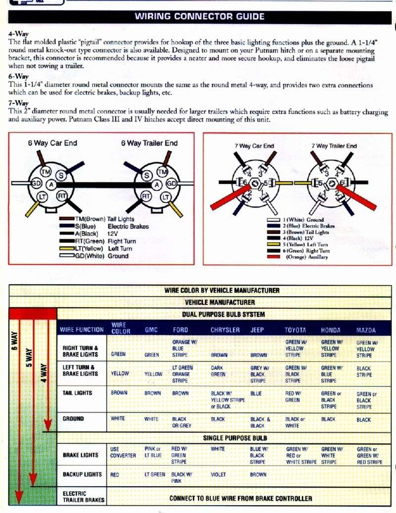 hight resolution of  trailer brake wiring diagram 7 way solidfonts connections diagram components wiring diagram