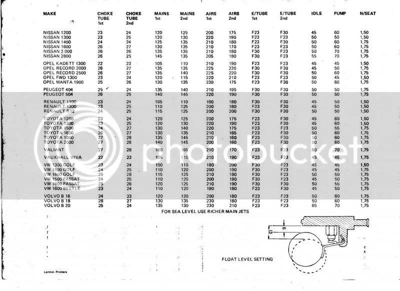 weber 36dcd7 on CIH 2.2 mixed engine