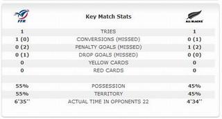 Statisticile finalei CM de Rugby 2011