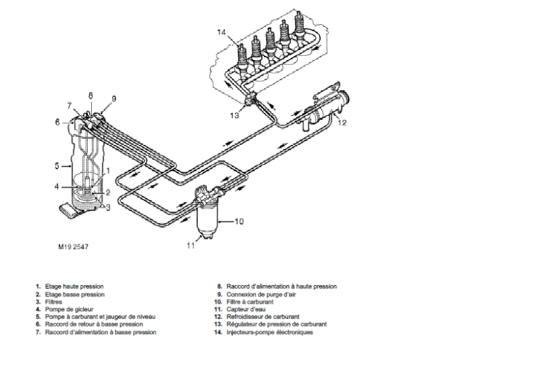 Circuit Gasoil. schema circuit alimentation gasoil. revue