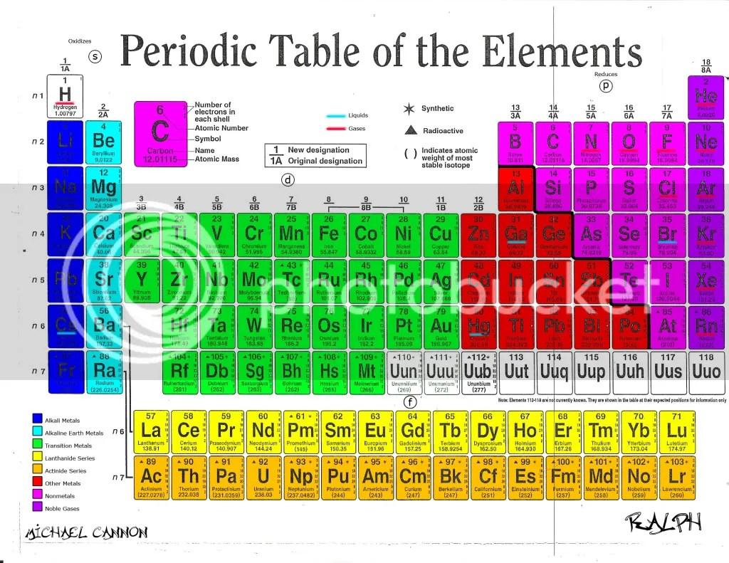 Periodic Table Photo By Mrayc