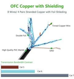 mutecpower multi cable premium 50 meter cat7 ethernet network cable rj45 connectors utp black  [ 990 x 990 Pixel ]