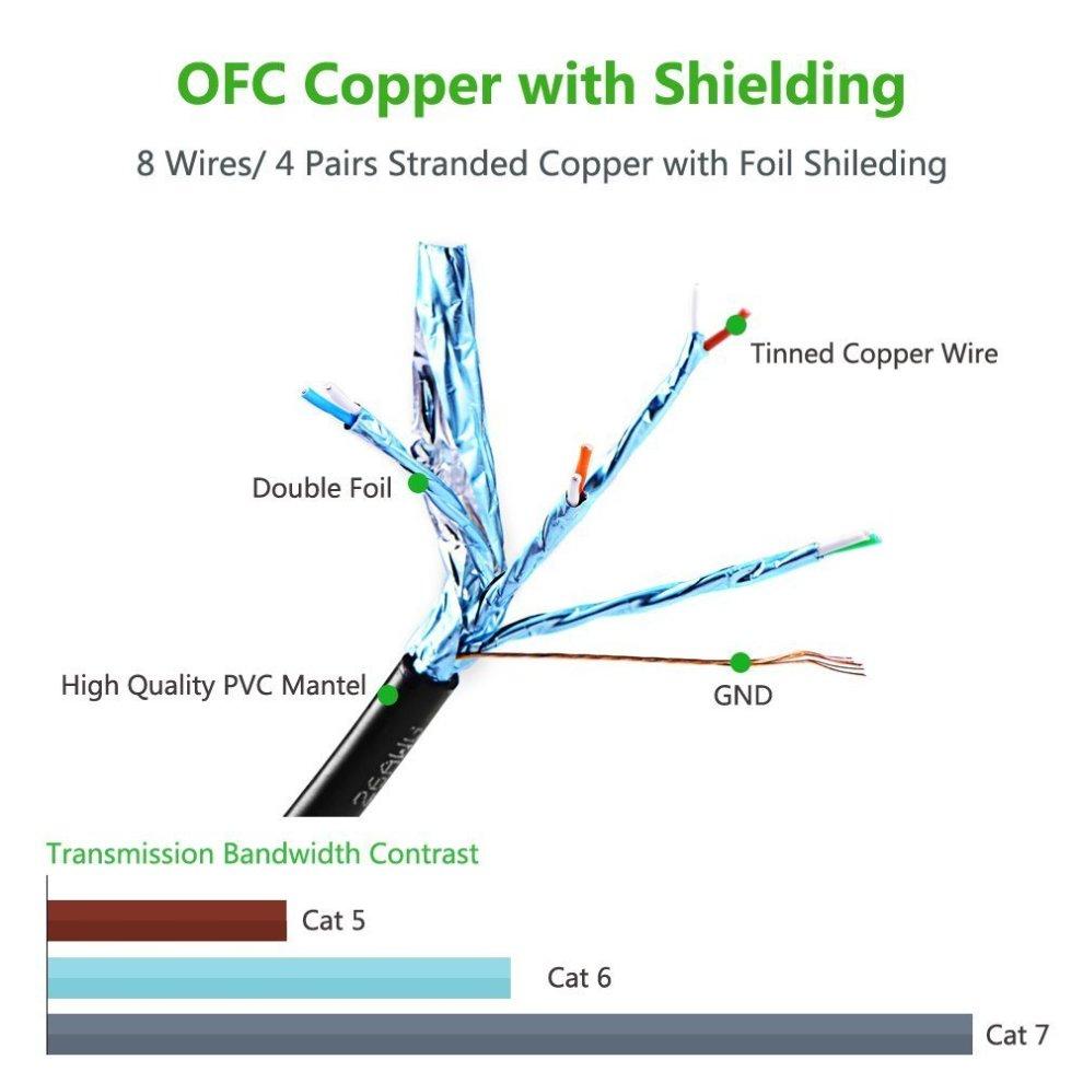 medium resolution of  mutecpower multi cable premium 50 meter cat7 ethernet network cable rj45 connectors utp black