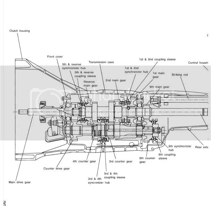 gearbox diagram