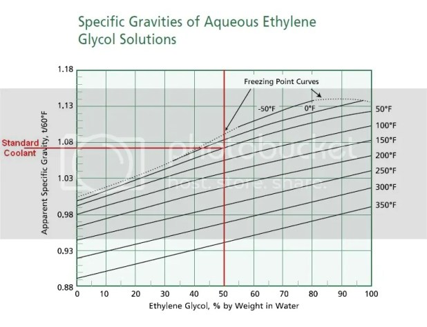 Here Is A Chart Of Specific Gravity For Ethylene Glycol Water Mixtures At Various Temperatures The Type Tester You Have Will Be Outside Its Range