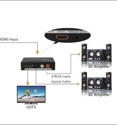 agptek premium hdmi to hdmi audio spdif rac l r audio extractor converter new model walmart com [ 2634 x 1200 Pixel ]