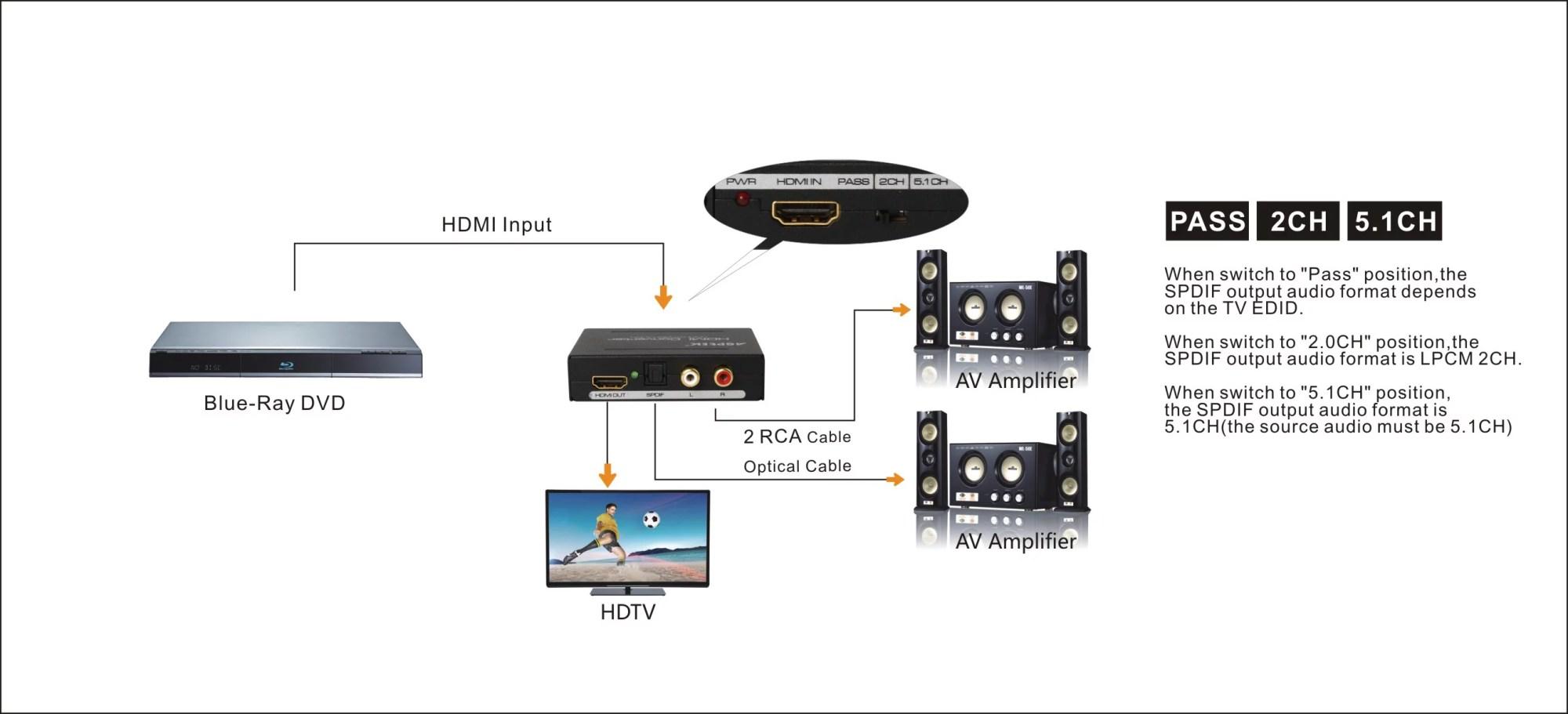 hight resolution of agptek premium hdmi to hdmi audio spdif rac l r audio extractor converter new model walmart com
