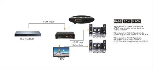 small resolution of agptek premium hdmi to hdmi audio spdif rac l r audio extractor converter new model walmart com