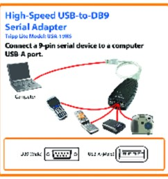 tripp lite keyspan high speed usb to serial adapter serial adapter walmart com [ 1500 x 1500 Pixel ]