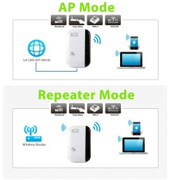 300mbps wireless n wifi repeater ap router range signal extender booster 802 11 walmart com [ 1600 x 1600 Pixel ]