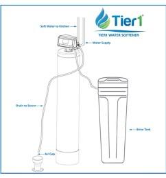 tier1 48 000 grain high efficiency digital water softener for hard water walmart com [ 1440 x 1440 Pixel ]