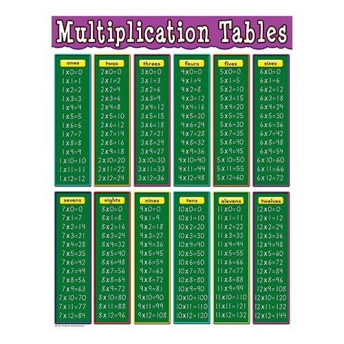 also teacher created resources multiplication tables chart walmart rh