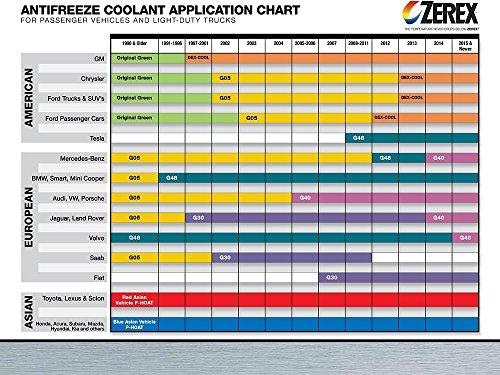 Zxel dex cool antifreeze  coolant phosphate silicate free by zerex walmart also rh